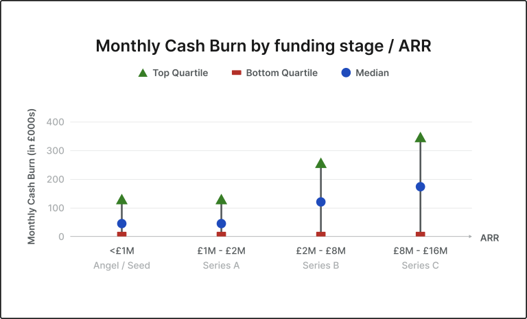 Cash Burn for UK SAAS companies