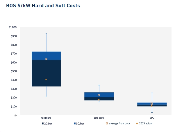 New Report by Greentech Media: Grid-Scale Energy Storage Balance-of-System Costs to Fall 40% by 2020