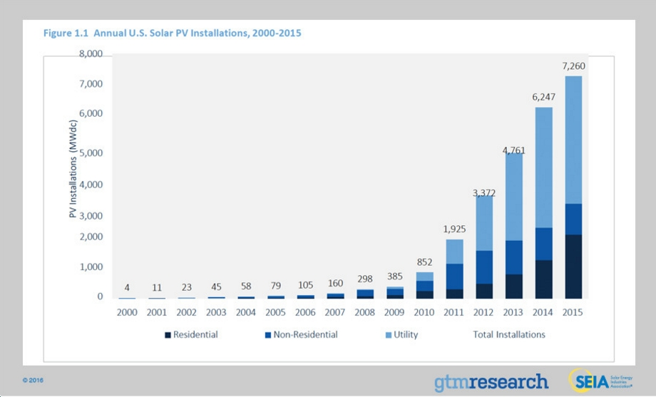 """SEIA: """"2015 was a momentous year for solar power in the United States;"""" more to come in 2016 and beyond"""