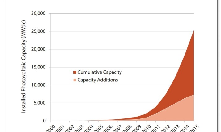 Installed Photovoltaic Capacity chart