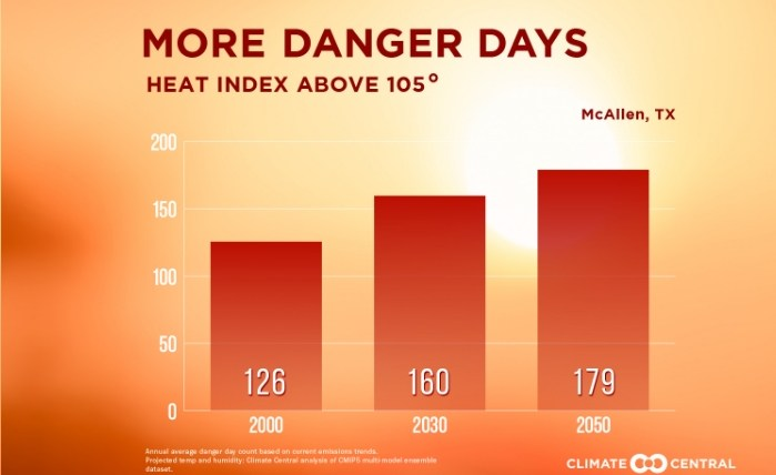 Heat danger days chart