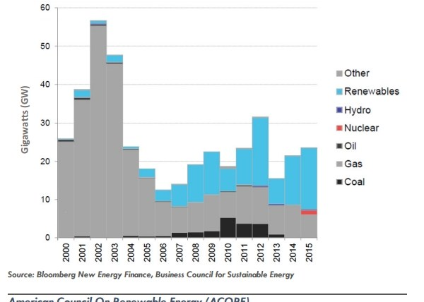 Electric generation capacity chart