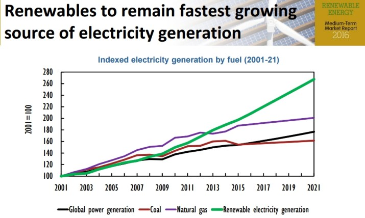 Renewables remain fastest growing source of electricity generation