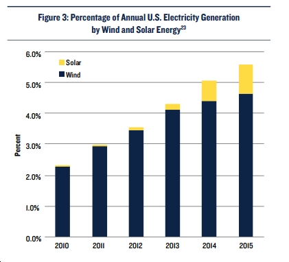 Percentage of annual U.S. electricity Generation by wind and solar energy