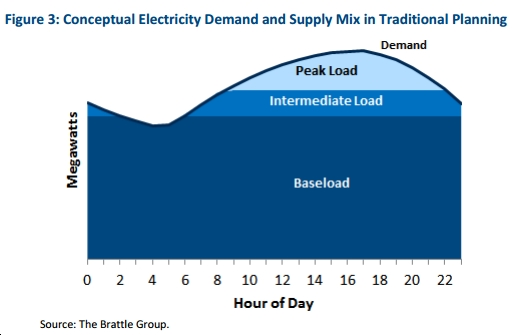 """New Study Finds Traditional Concept of """"Baseload"""" Power Becoming Increasingly Problematic as Wind, Solar Boom"""