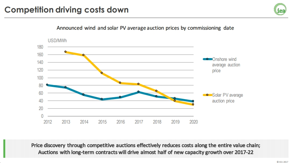 """IEA Revises Solar PV Forecast Up by 1/3 Over Last Year's Report; """"Solar PV is entering a new era"""""""