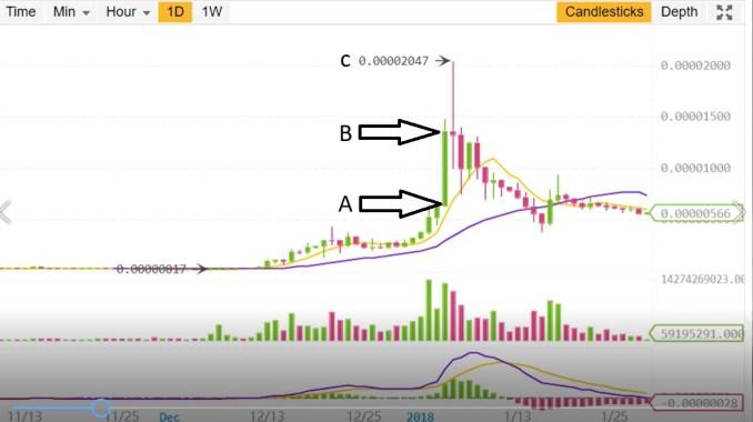 TRX/BTC Chart - Day Trading