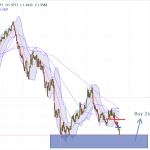 GBP/USD Weekly Support Zone