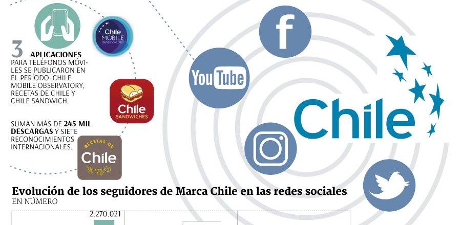 SCAN_20180302_Inteligencia Competitiva_Marca Chile_2