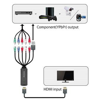 Avermedia ET113 (Component) To HDMI Converter LN64983