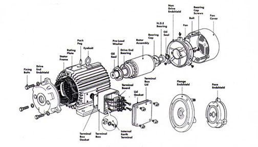 dc motor parts diagram