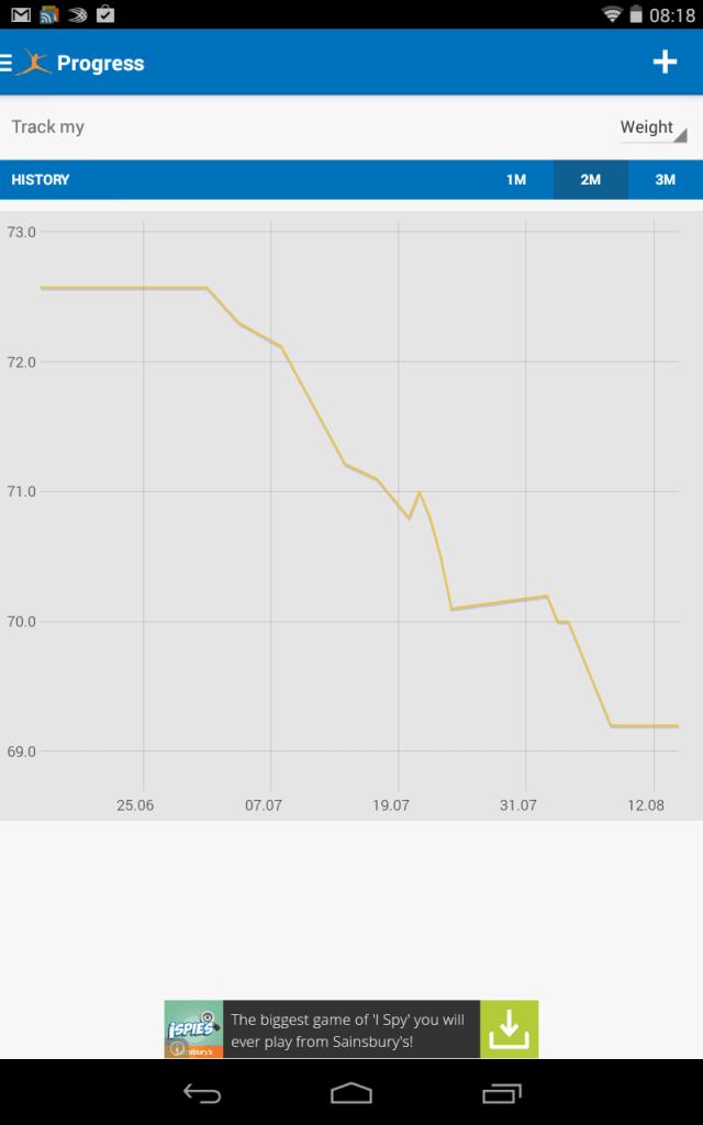 myfitnesspal weight loss progress