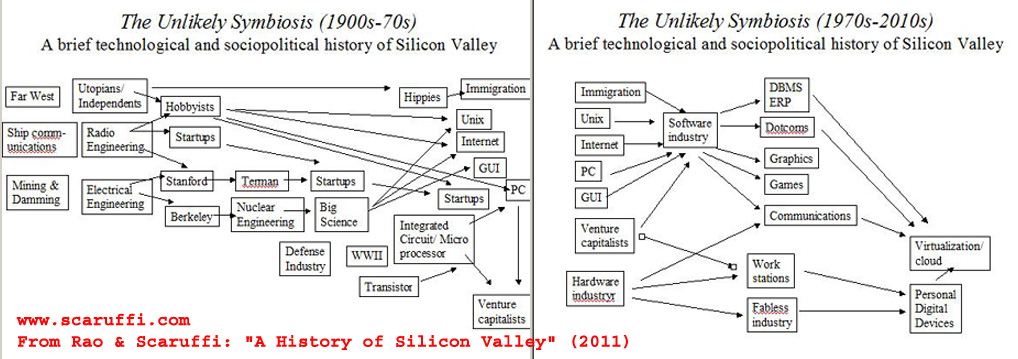lost timeline diagram marine engine cooling system a history of silicon valley