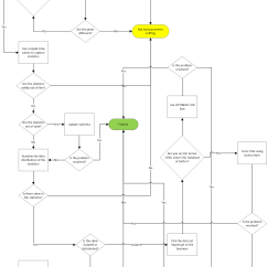 Confusing Process Flow Diagram Of Adaptive Immune Response Bad Parameter Sniffing Decision Chart Sqlservercentral