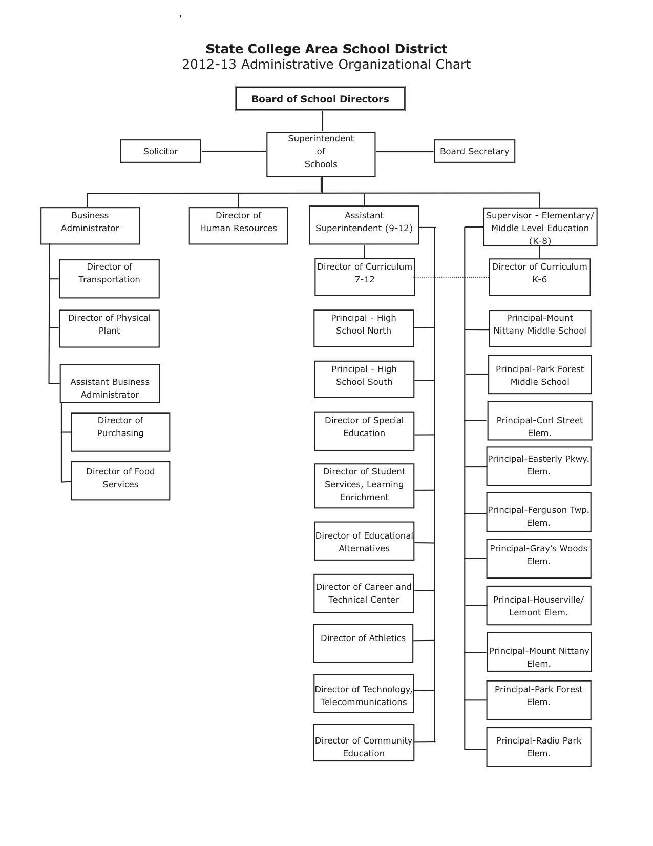 Administrators / Administrators