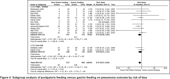 Postpyloric feeding in critically ill patients: Updated
