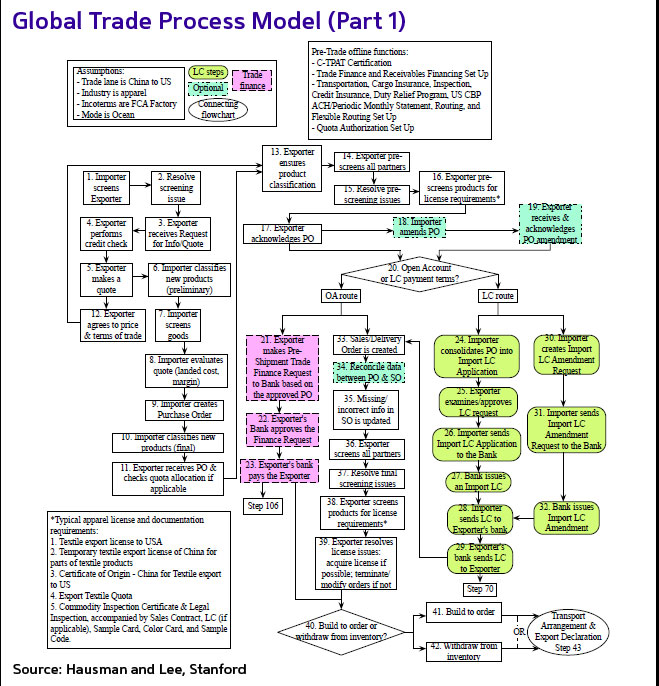 Global Supply Chain How Many Process Steps Does It Take