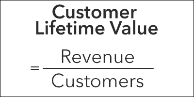 How Much Can You Afford to Pay to Acquire a Customer? The