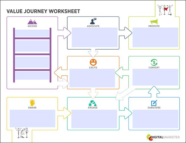 Customer Value Journey Graphic