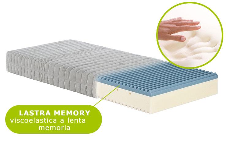 Materassi Memory Prezzi E Offerte.Materassi Memory In Offerta Idee Di Decorazione Per Interni