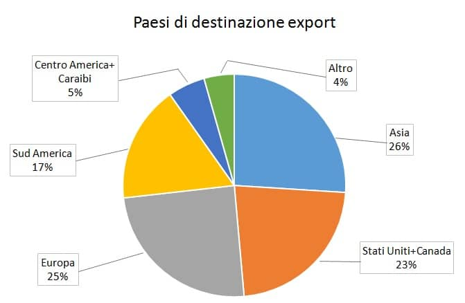 paesi_export_peru