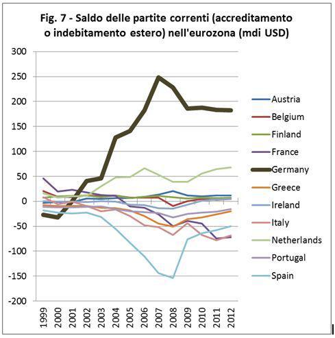 graf1 Esclusiva – L'Intervista in forma integrale all'economista Alberto Bagnai – Euro e Crisi