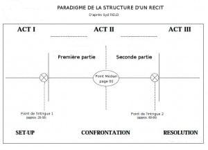 Paradigme de la structure d'une histoire basé sur les travaux de Syd FIELD