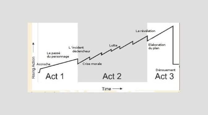 STRUCTURE : UNE AIDE A L'INSPIRATION