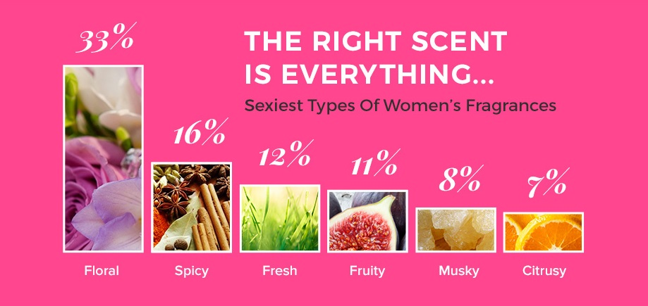 It's Official: Smelling Good Is Sexier Than Dressing Well