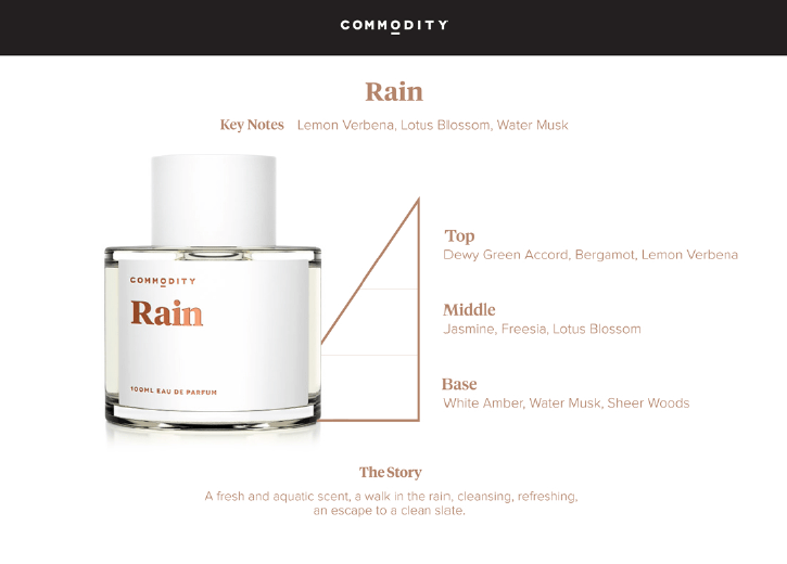 Commodity Rain