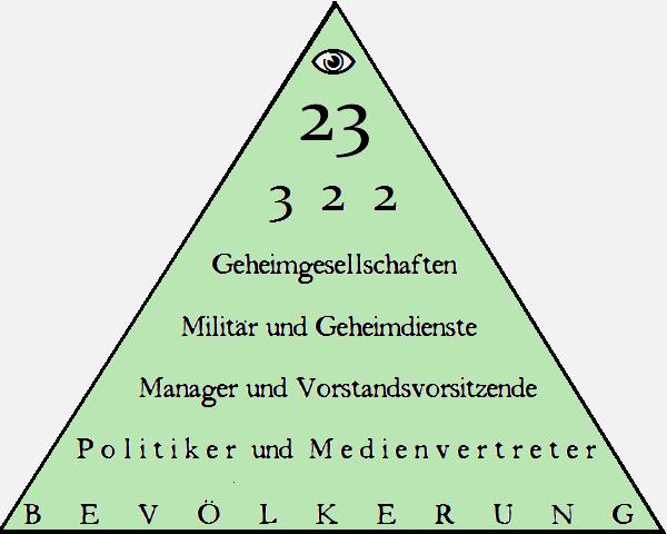 Bildergebnis für Bilder Machtpyramide