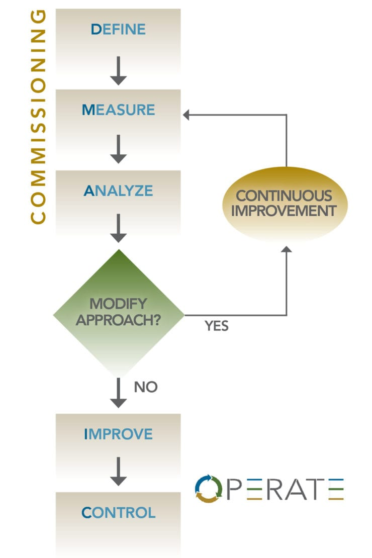 medium resolution of operate chart dmaic