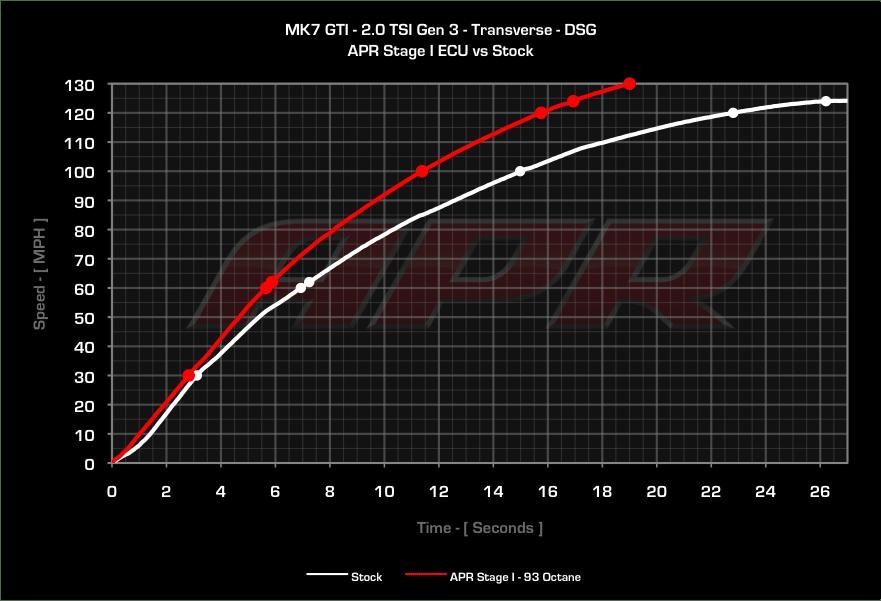 APR Stage 1 Audi A3 8V TT 8S Golf 7 GTI Beschleunigung vs Serie