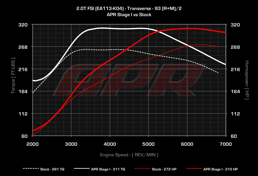 APR Stage 1 Audi S3 8P TTS 8J Golf 6R vs Serie