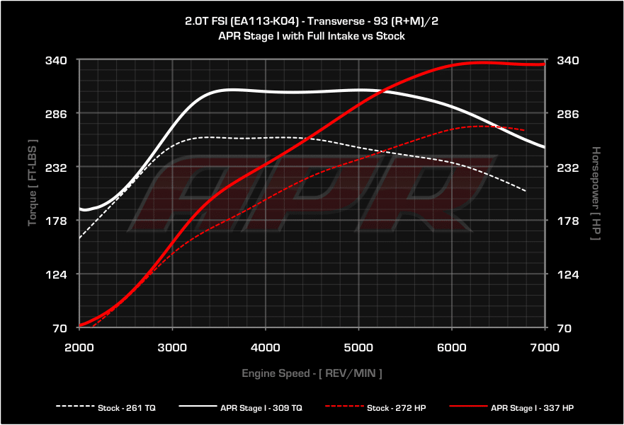 APR Stage 1 mit Intake Audi S3 8P TTS 8J Golf 6R vs Serie