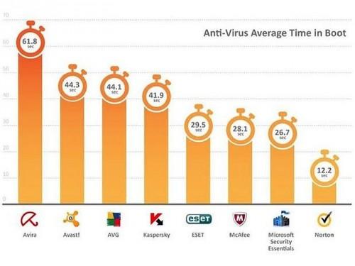 antivirus-boot-zeit