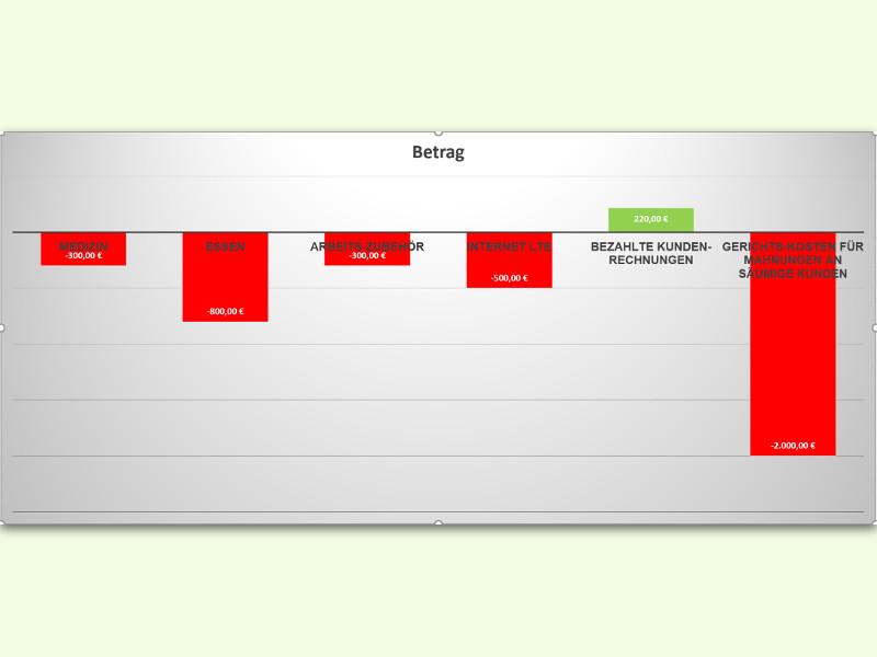 Excel-diagramme Als Pdf Speichern