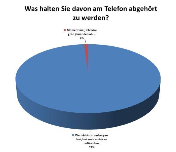 Aktuelle-Umfrage-Telefon-abhoeren_20130625