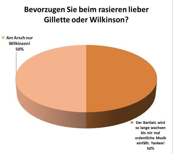 Aktuelle-Umfrage-Bevorzugen-sie-Gillete-oder-wilkinson_20130721