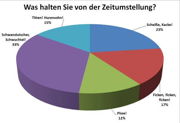 Aktuelle-Umfrage-Was-halten-Sie-von-der-Zeitumstellung_20131031