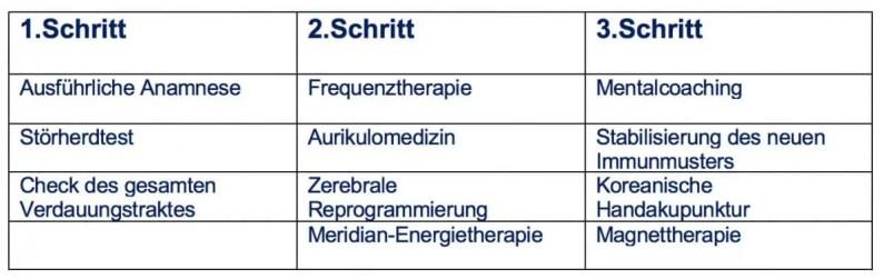 Diagnostikverfahren