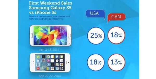 Samsung, Galaxy S5, Samsung Galaxy S5