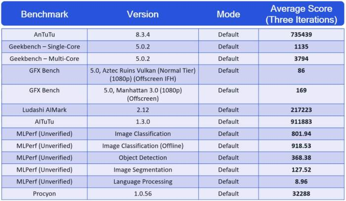 Qualcomm Snapdragon 888 Benchmarks