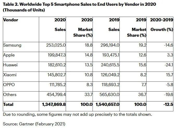Smartphone-Sales 2020
