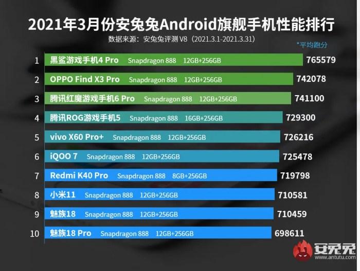 AnTuTu Top 10 schnellste Android Smartphones im März 2021