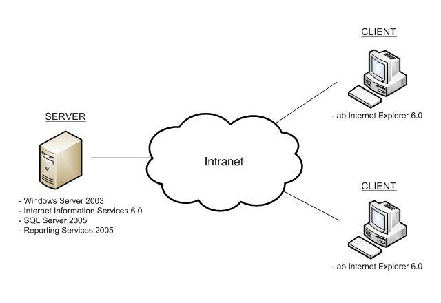 Individuelle Organisations- und Managementsoftware