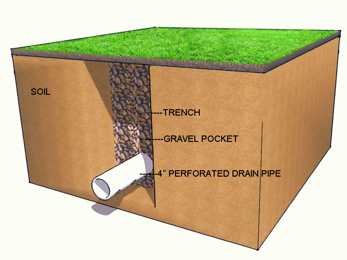 french drain design diagram sony xplod deck wiring schneider construction inc drainage specialist foundation