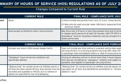 Truck Drivers Hours Of Service Rules