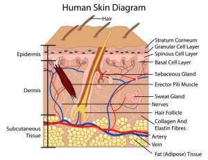 Hautpflege