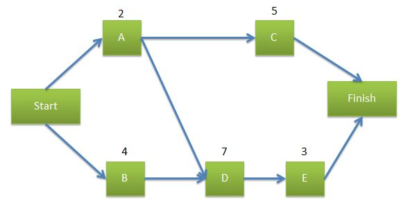 precedence diagram method project management pioneer deh x6800bt wiring network using diagramming or activity on node